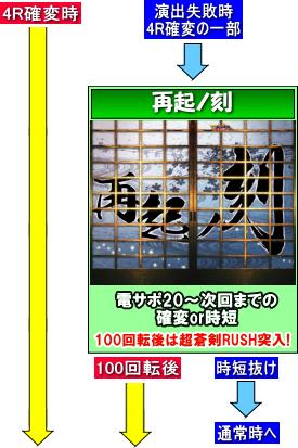 ぱちんこ 新鬼武者 超・蒼剣のゲームフロー