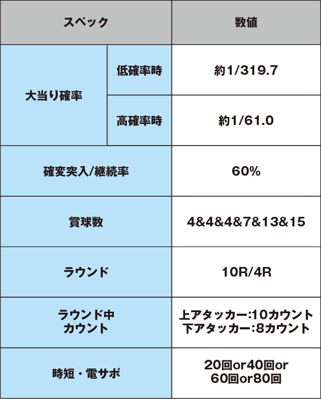 ぱちんこ 新鬼武者 超・蒼剣のスペック表