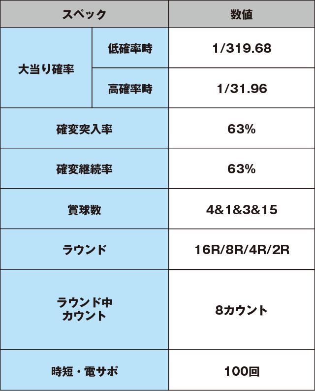 CRサイボーグ009VSデビルマンのスペック表