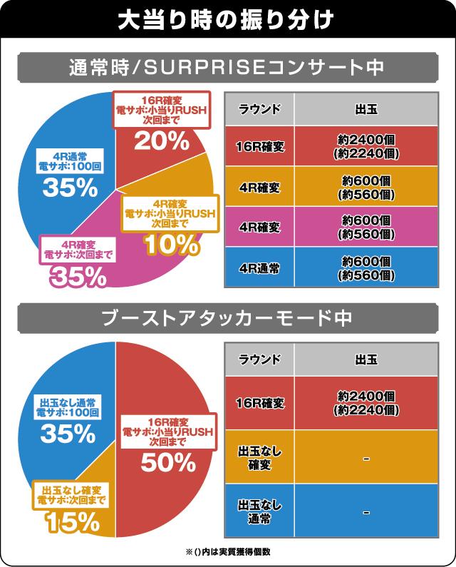ぱちんこ AKB48-3 誇りの丘の振り分け表