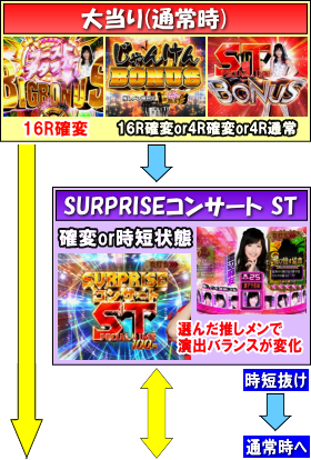 ぱちんこ AKB48-3 誇りの丘のゲームフロー