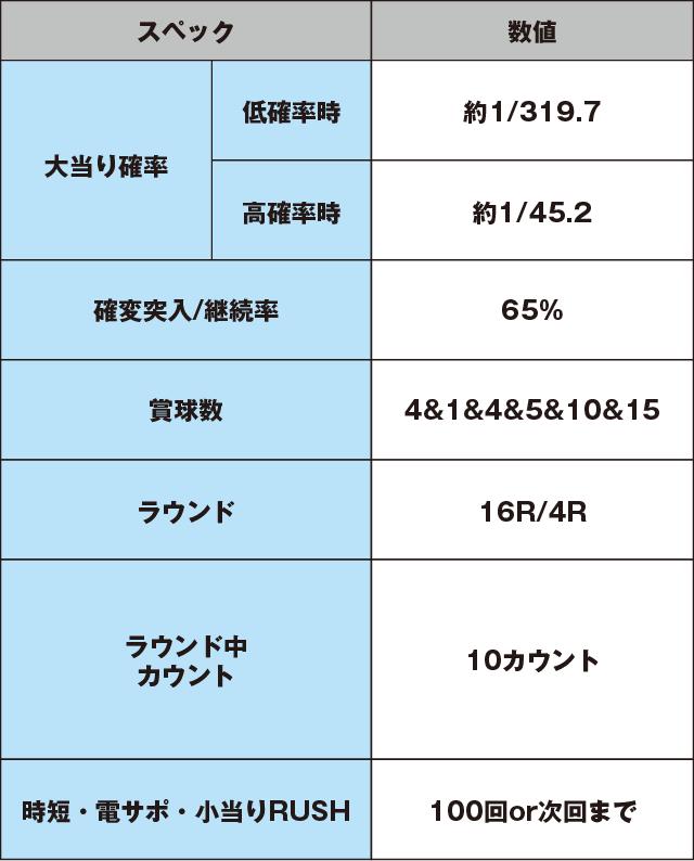 ぱちんこ AKB48-3 誇りの丘のスペック表