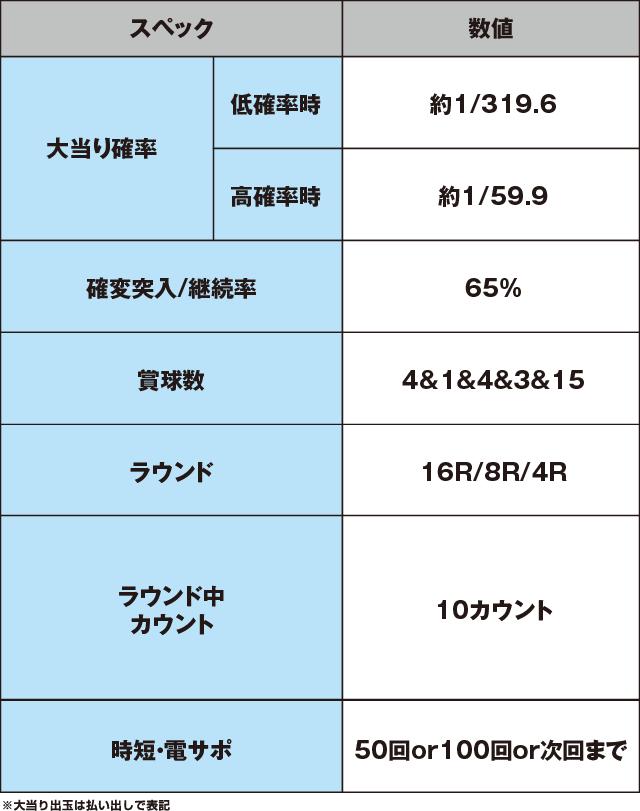 CRフィーバーアクエリオンWのスペック表