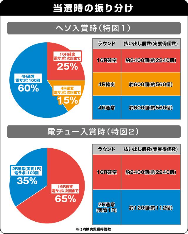 CRフィーバー バイオハザード リベレーションズの振り分け表