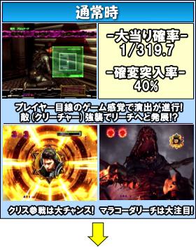 CRフィーバー バイオハザード リベレーションズのゲームフロー
