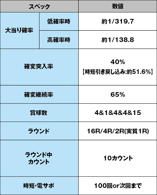 CRフィーバー バイオハザード リベレーションズのスペック表