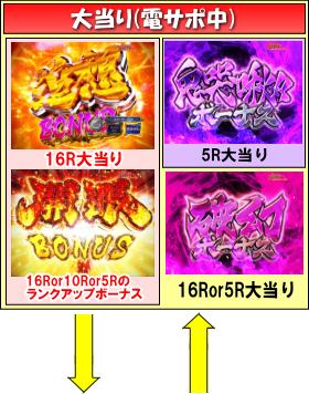CRバジリスク~甲賀忍法帖~弦之介の章のゲームフロー