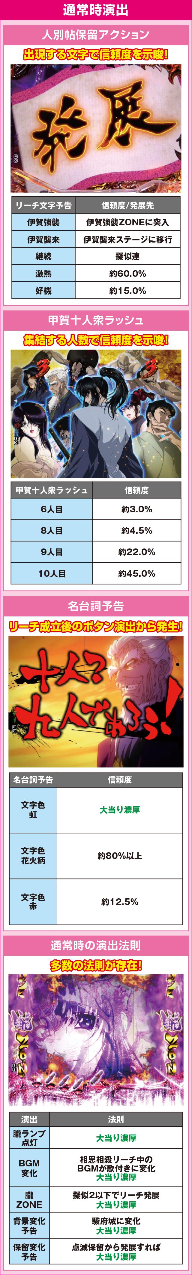 CRバジリスク~甲賀忍法帖~弦之介の章のピックアップポイント