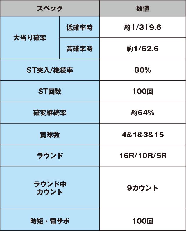 CRバジリスク~甲賀忍法帖~弦之介の章のスペック表