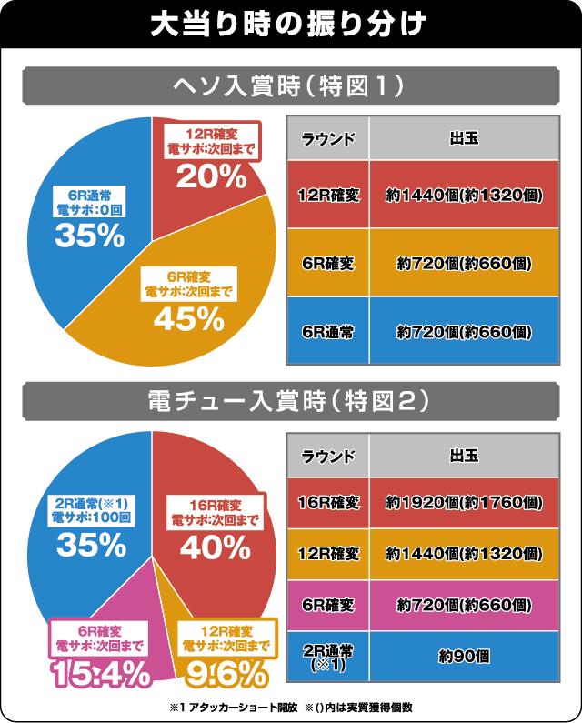 ぱちんこCRブラックラグーン3の振り分け表