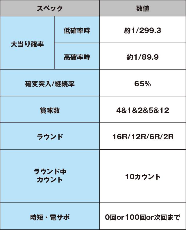 ぱちんこCRブラックラグーン3のスペック表