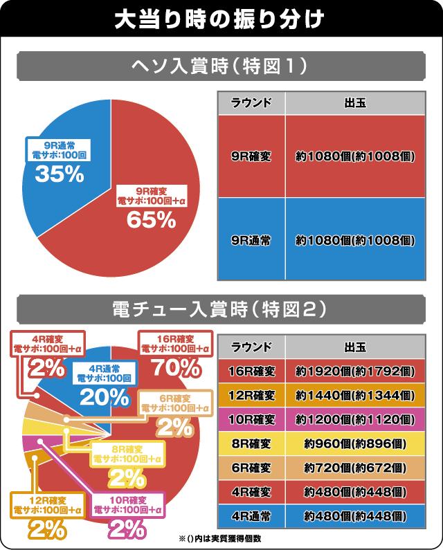 CR CYBORG 009 CALL OF JUSTICEの振り分け表