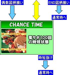 CR CYBORG 009 CALL OF JUSTICEのゲームフロー