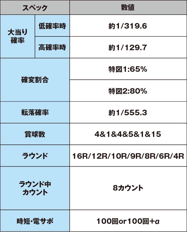 CR CYBORG 009 CALL OF JUSTICEのスペック表