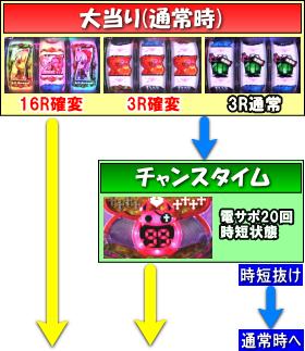 デジハネCRどらきゅあ!のゲームフロー