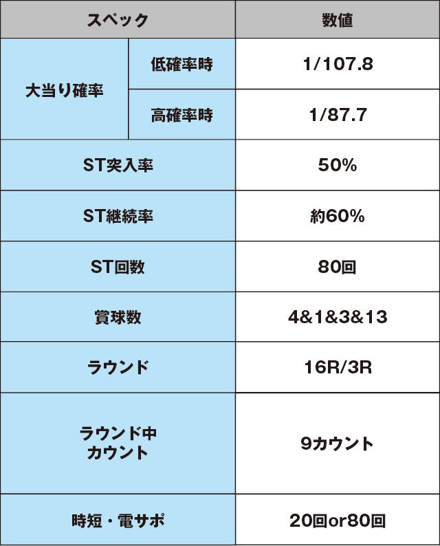 デジハネCRどらきゅあ!のスペック表