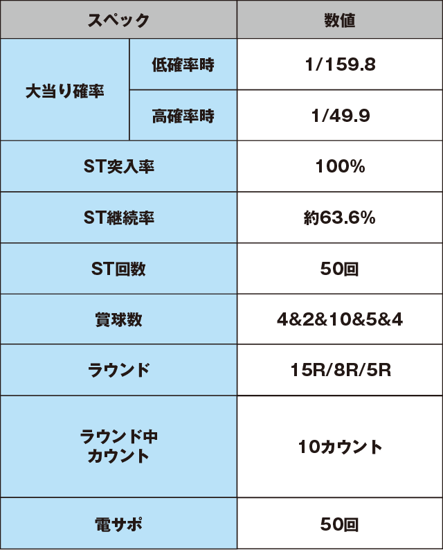 CRドラム海物語BLACKのスペック表