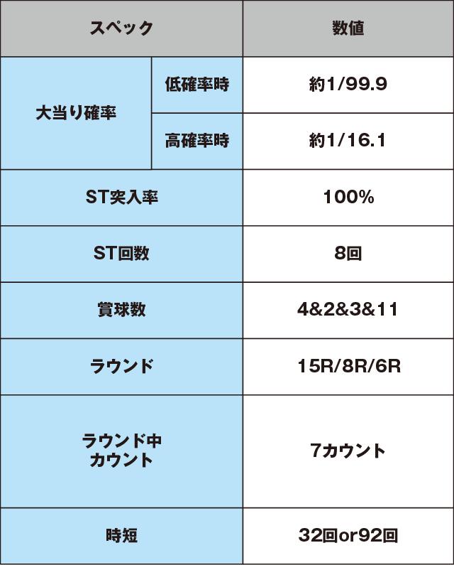 CRドラム海物語 99ver.のスペック表