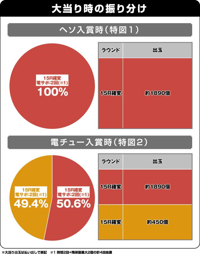 CRダイナマイトキングin沖縄の振り分け表
