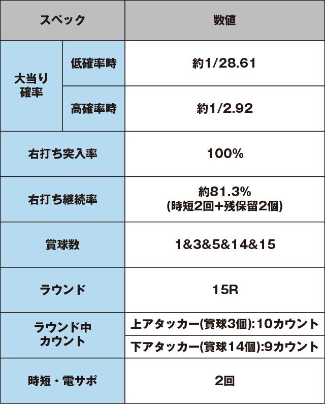 CRダイナマイトキングin沖縄のスペック表
