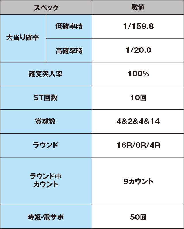 CRどらむ☆ヱヴァンゲリヲンPINKのスペック表