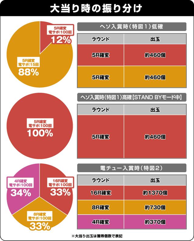 CR ヱヴァンゲリヲン2018年モデル GOLD Impactの振り分け表