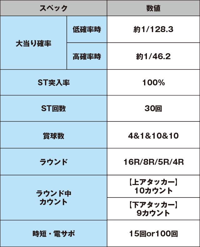 CR ヱヴァンゲリヲン2018年モデル GOLD Impactのスペック表