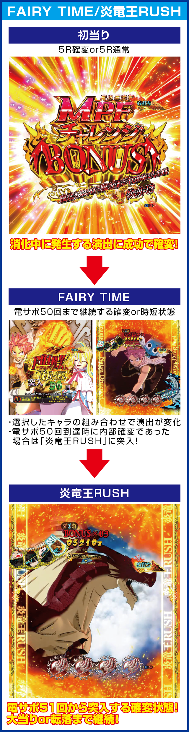 PA FAIRY TAILのピックアップポイント