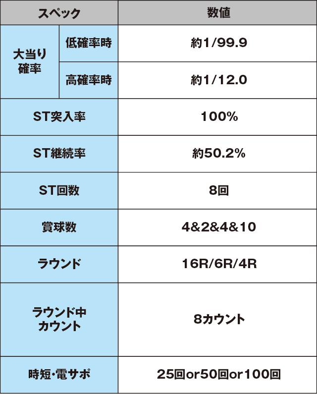 CRFパワフル2018のスペック表