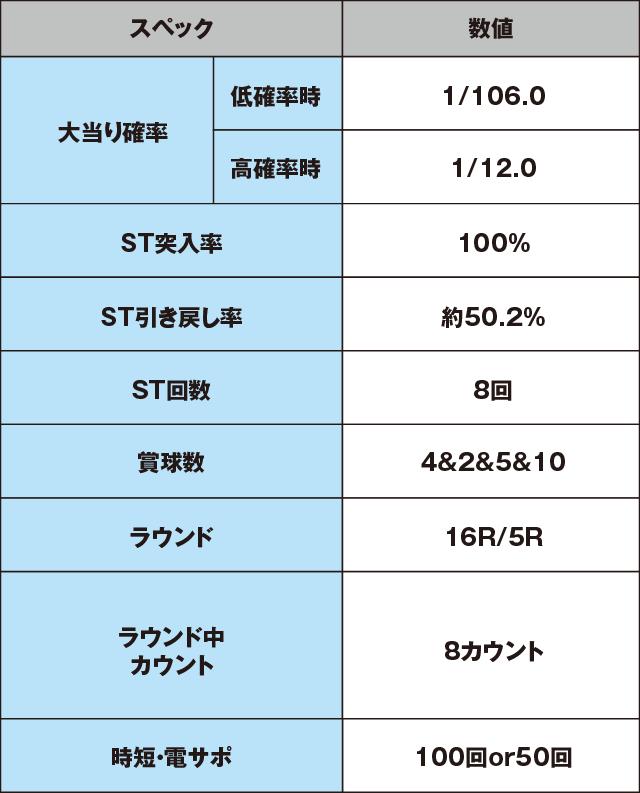 CRFクィーン2018のスペック表