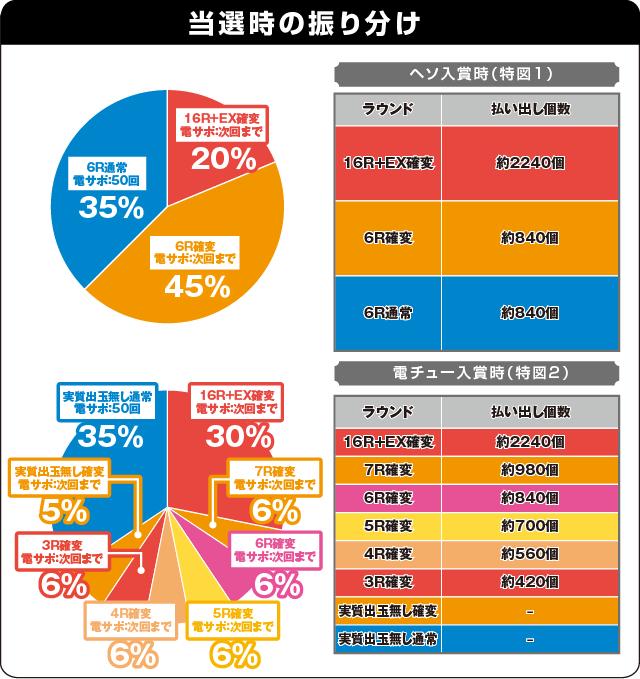 ぱちんこ GANTZの振り分け表