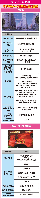 ぱちんこ GANTZのピックアップポイント