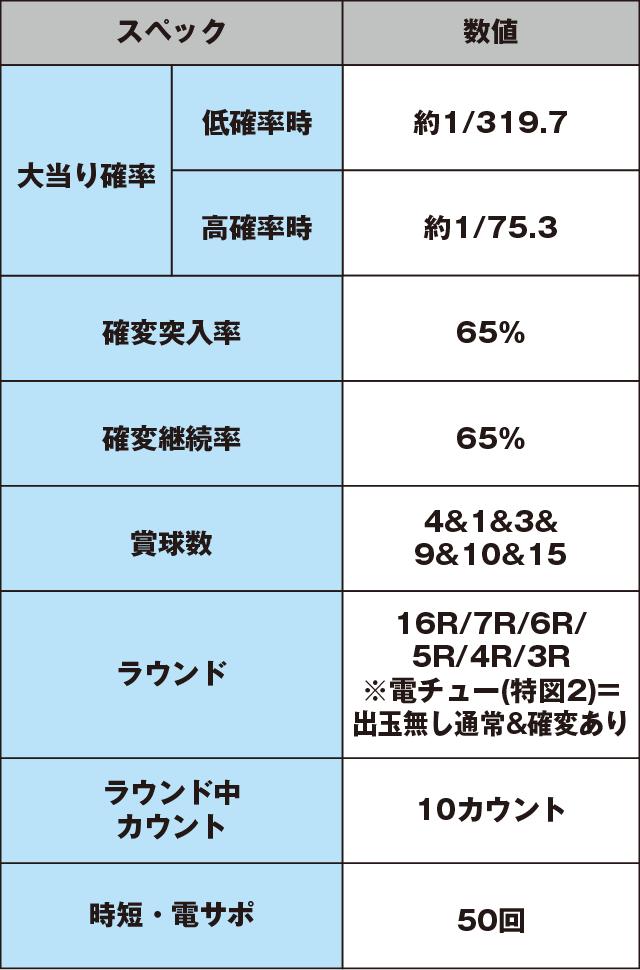 ぱちんこ GANTZのスペック表