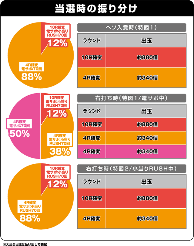 PA喰霊-零-葵上~あおいのうえ~の振り分け表