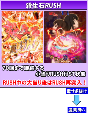 PA喰霊-零-葵上~あおいのうえ~のゲームフロー