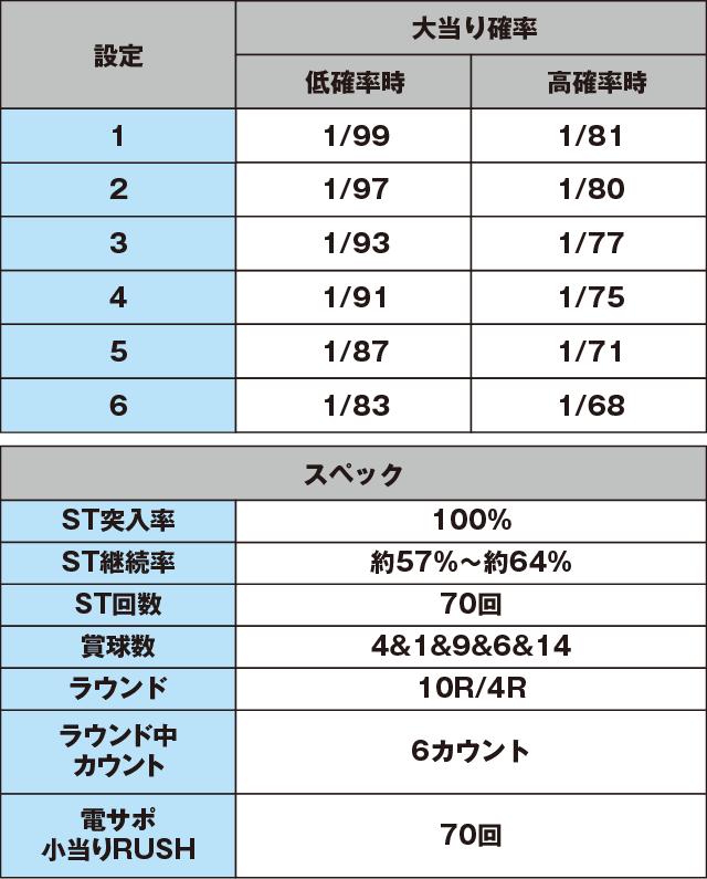 PA喰霊-零-葵上~あおいのうえ~のスペック表