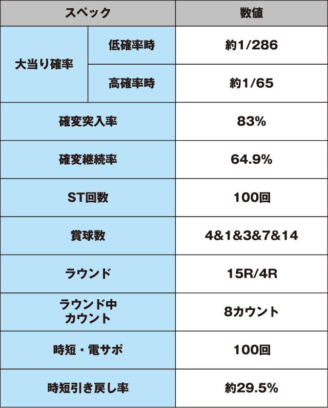 CR 喰霊-零-のスペック表