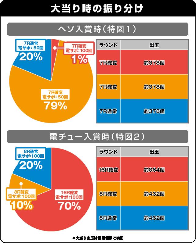 CR銀河鉄道999 99ver.の振り分け表