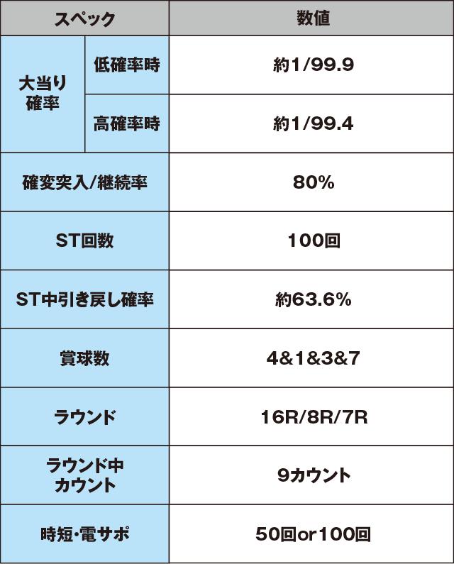 CR銀河鉄道999 99ver.のスペック表