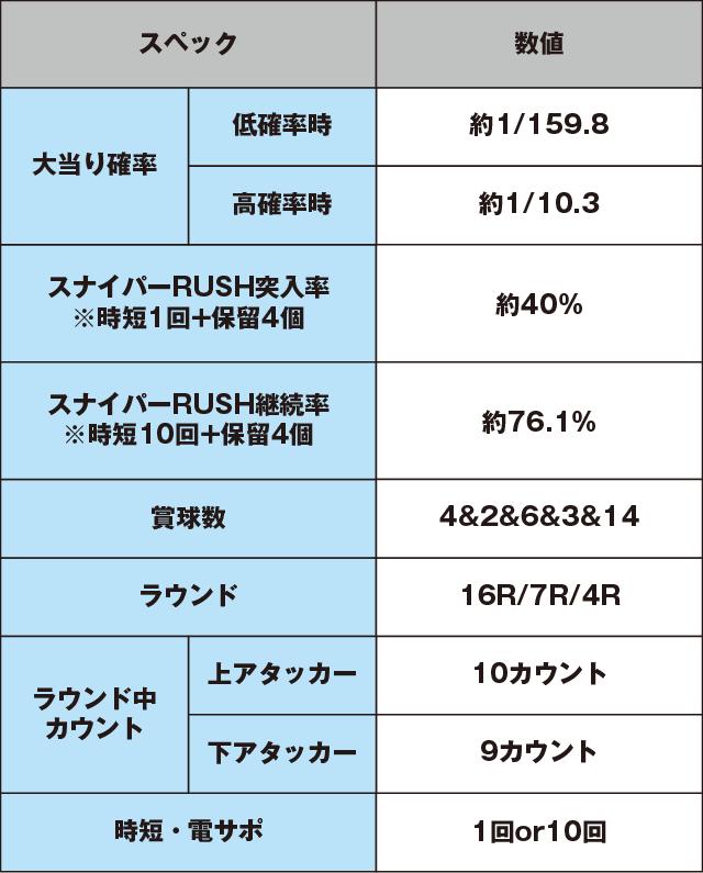 CRドラムゴルゴ13のスペック表