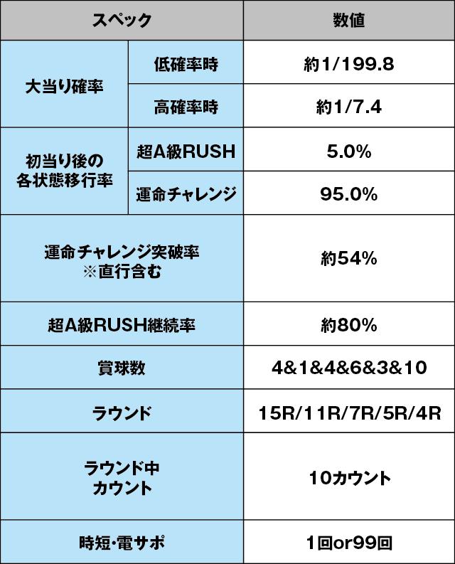 CRフィーバーゴルゴ13のスペック表