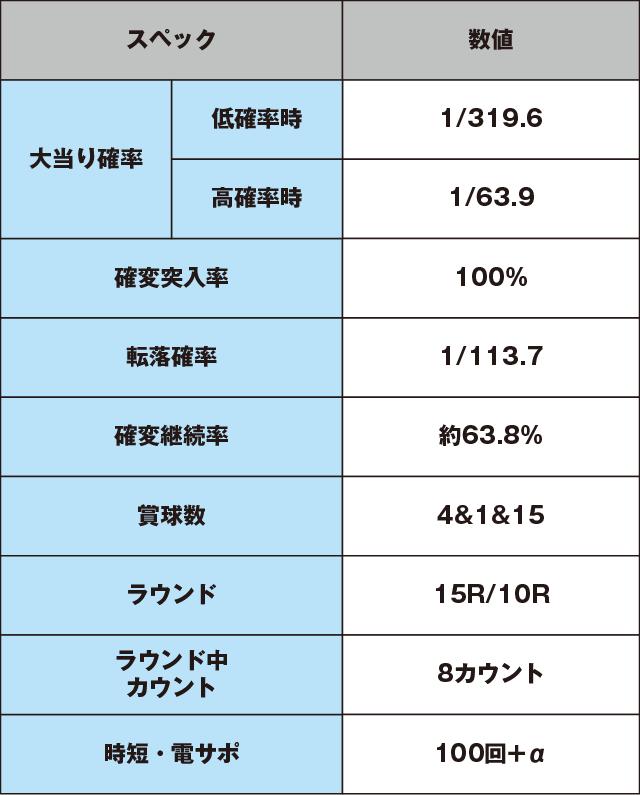 CR緋弾のアリアⅡのスペック表