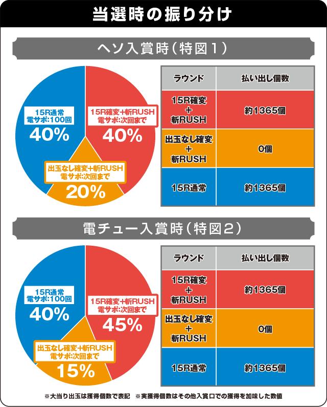 ぱちんこ 必殺仕事人Ⅴの振り分け表