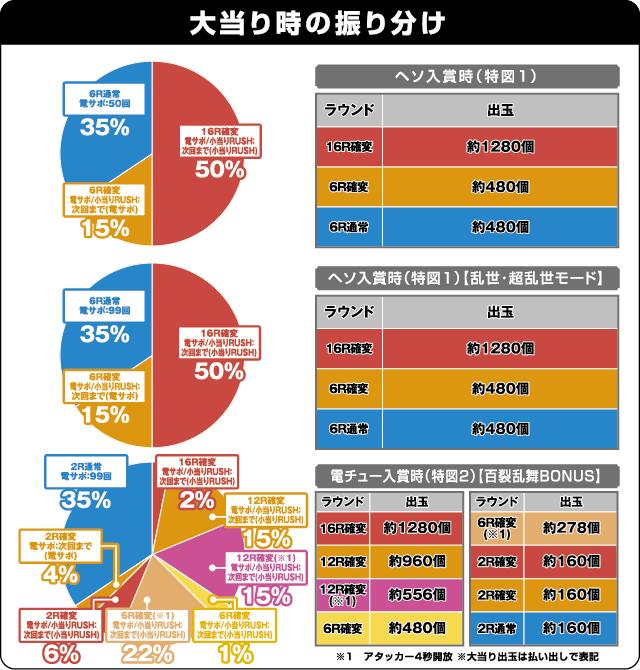 ぱちんこCR北斗の拳7 百裂乱舞の振り分け表