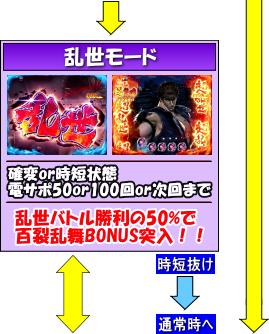 ぱちんこCR北斗の拳7 百裂乱舞のゲームフロー