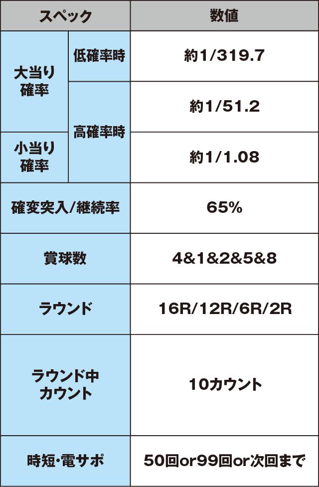 ぱちんこCR北斗の拳7 百裂乱舞のスペック表