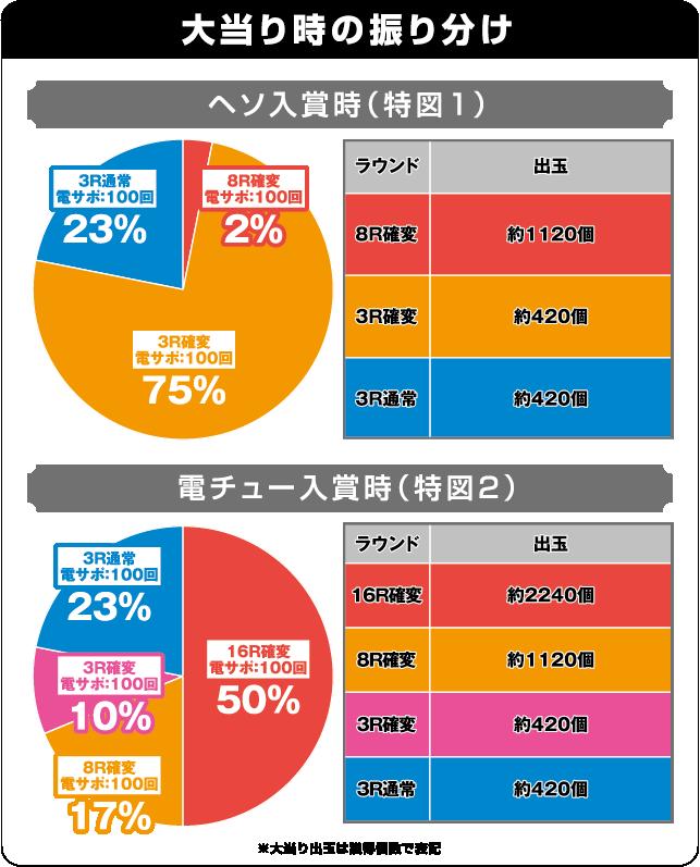 CR不二子~Lupin The End~の振り分け表