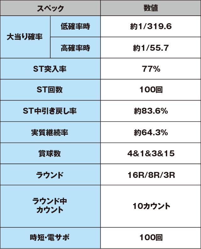 CR不二子~Lupin The End~のスペック表