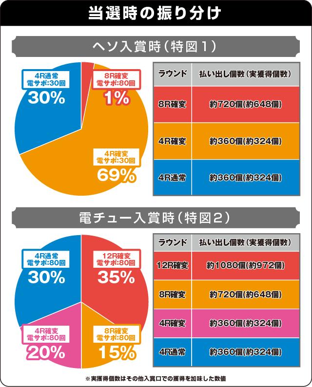 CR不二子~Lupin The End~99.9VER.の振り分け表