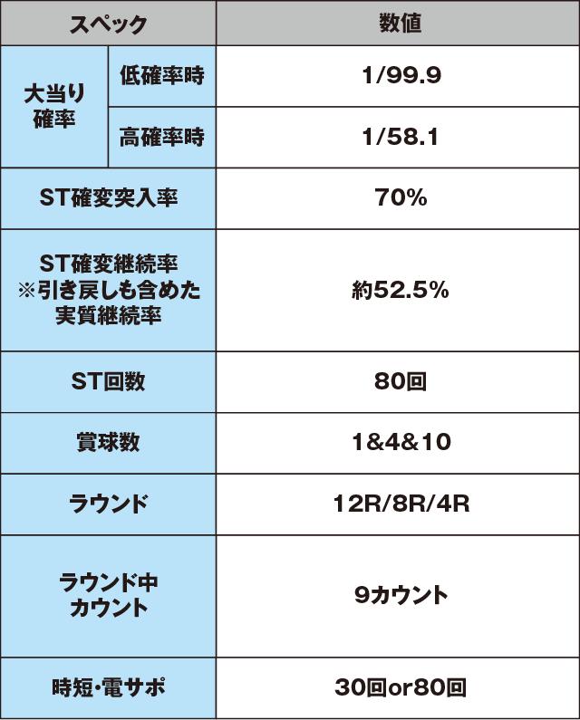 CR不二子~Lupin The End~99.9VER.のスペック表